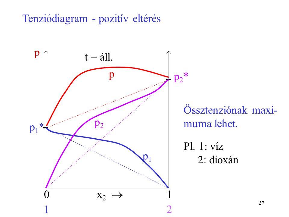 27 x 2  01 12 p1*p1* p2*p2* t = áll. p Tenziódiagram - pozitív eltérés Össztenziónak maxi- muma lehet. Pl. 1: víz 2: dioxán p1p1 p2p2 p