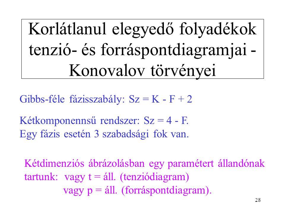 28 Korlátlanul elegyedő folyadékok tenzió- és forráspontdiagramjai - Konovalov törvényei Gibbs-féle fázisszabály: Sz = K - F + 2 Kétkomponennsű rendsz