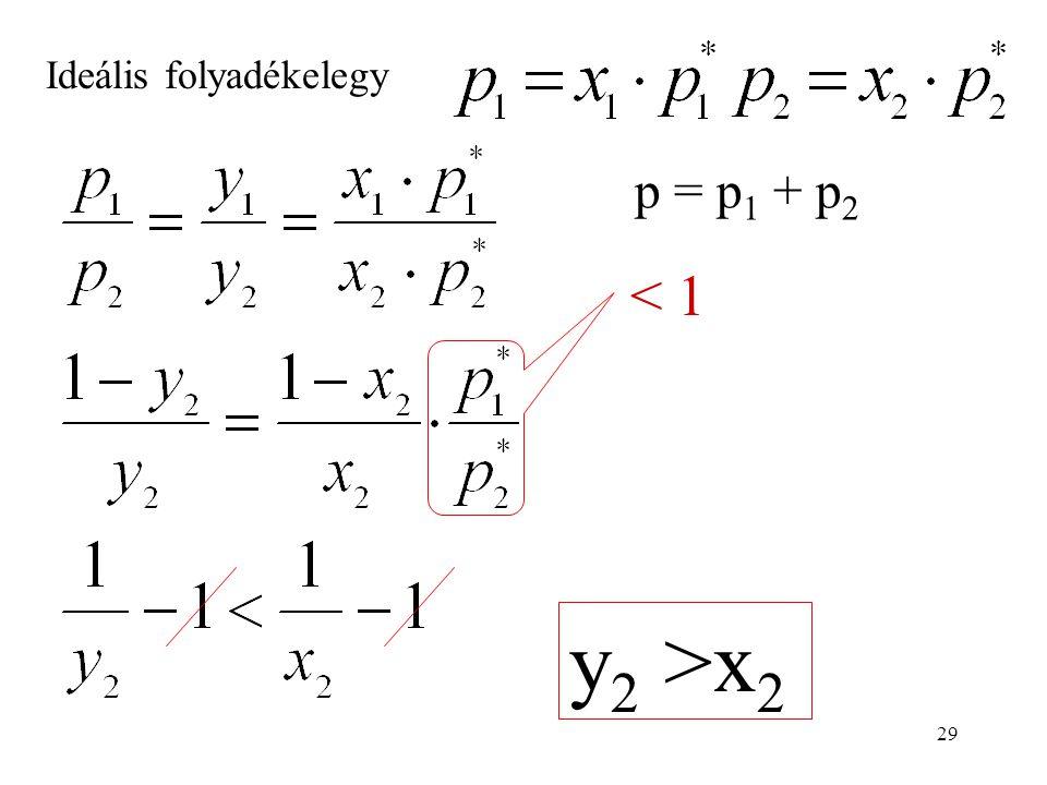 29 Ideális folyadékelegy p = p 1 + p 2 < 1 y 2 >x 2