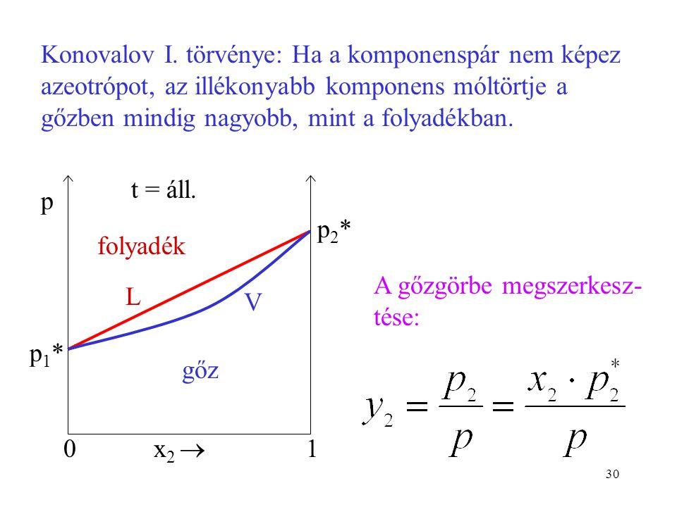 30 0 p x 2  1 t = áll. L p2*p2* p1*p1* Konovalov I. törvénye: Ha a komponenspár nem képez azeotrópot, az illékonyabb komponens móltörtje a gőzben min