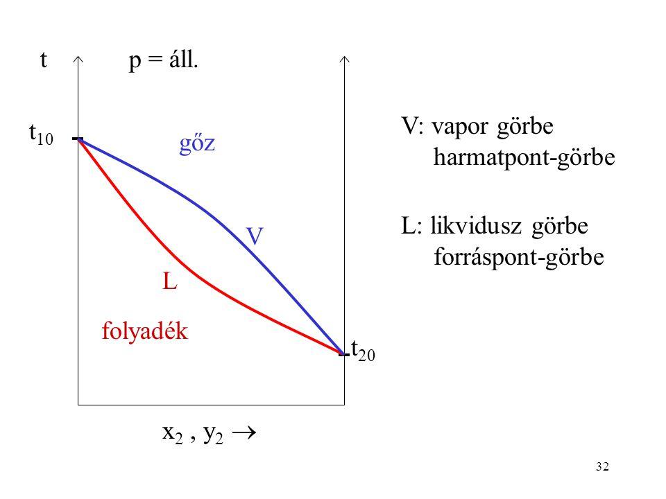 32 t t 10 t 20 x 2, y 2  p = áll. V L folyadék gőz V: vapor görbe harmatpont-görbe L: likvidusz görbe forráspont-görbe
