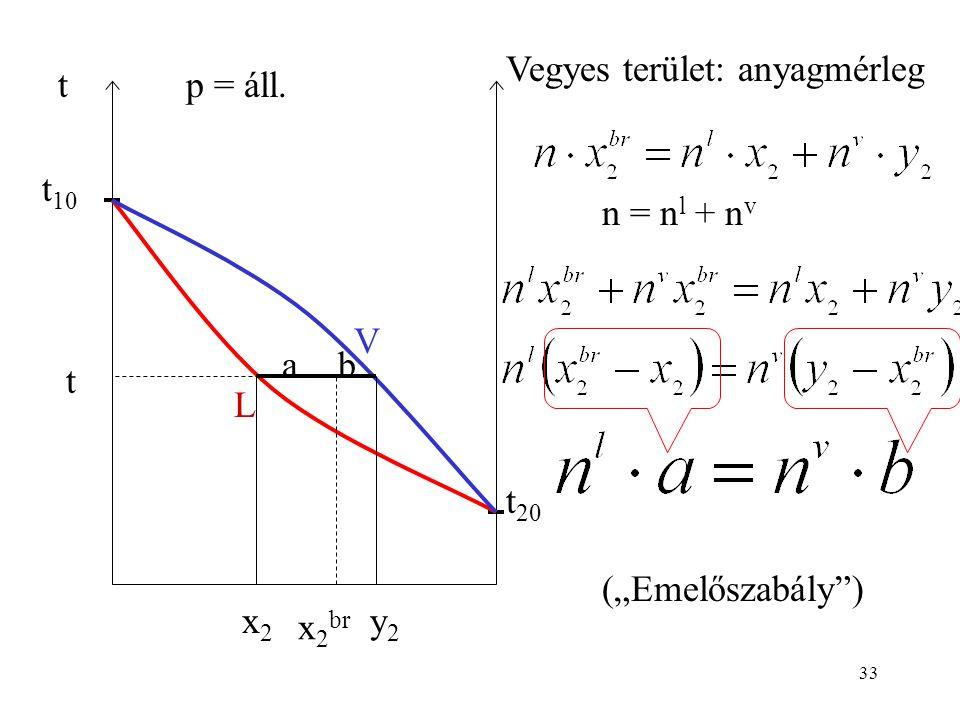 "33 t t 10 t 20 p = áll. V L t x 2 br x2x2 y2y2 Vegyes terület: anyagmérleg n = n l + n v ba (""Emelőszabály"")"