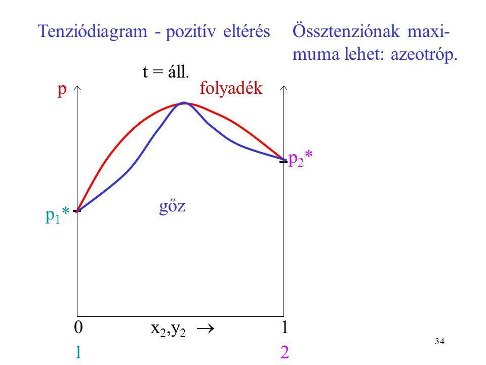 34 x 2,y 2  01 12 p1*p1* p2*p2* t = áll. pTenziódiagram - pozitív eltérésÖssztenziónak maxi- muma lehet: azeotróp. folyadék gőz