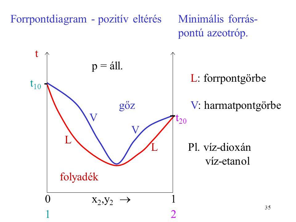 35 Forrpontdiagram - pozitív eltérésMinimális forrás- pontú azeotróp. folyadék gőz x 2,y 2  01 12 t 10 p = áll. t t 20 L L V V L: forrpontgörbe V: ha