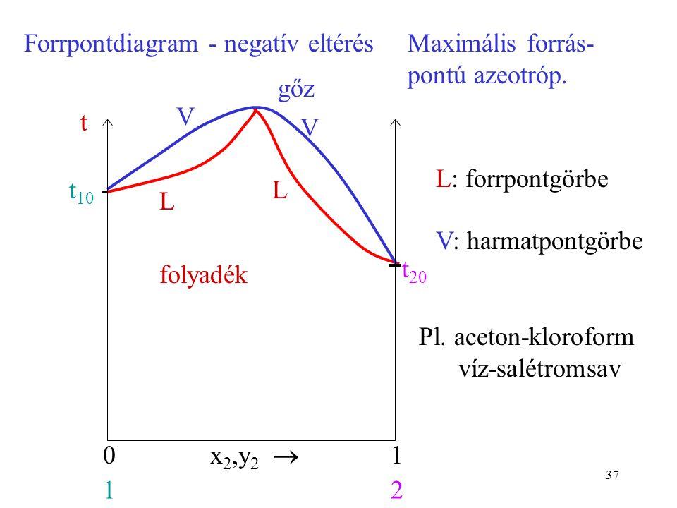 37 Forrpontdiagram - negatív eltérésMaximális forrás- pontú azeotróp. folyadék gőz x 2,y 2  01 12 t 10 t t 20 L L V V L: forrpontgörbe V: harmatpontg
