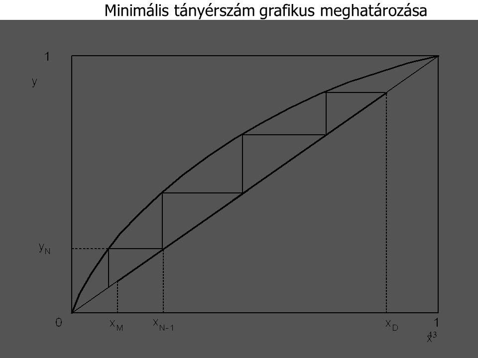 43 Minimális tányérszám grafikus meghatározása