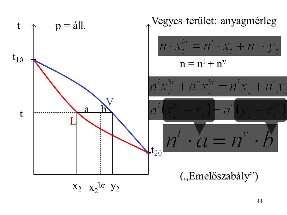 "44 t t 10 t 20 p = áll. V L t x 2 br x2x2 y2y2 Vegyes terület: anyagmérleg n = n l + n v ba (""Emelőszabály"")"