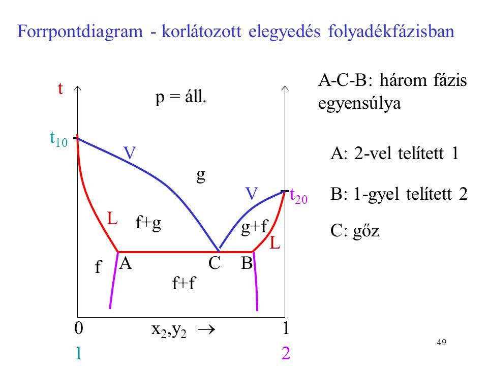 49 Forrpontdiagram - korlátozott elegyedés folyadékfázisban g x 2,y 2  01 12 t 10 p = áll. t t 20 L L V V f f+g g+f f+f ABC A-C-B: három fázis egyens