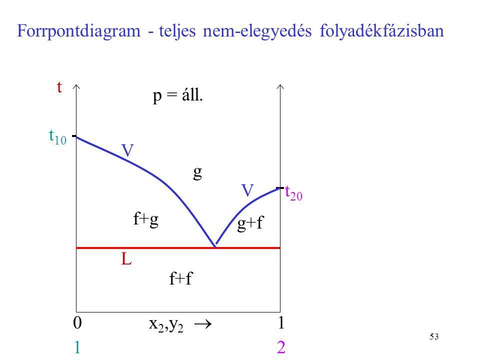 53 Forrpontdiagram - teljes nem-elegyedés folyadékfázisban g x 2,y 2  01 12 t 10 p = áll. t t 20 L V V f+g g+f f+f