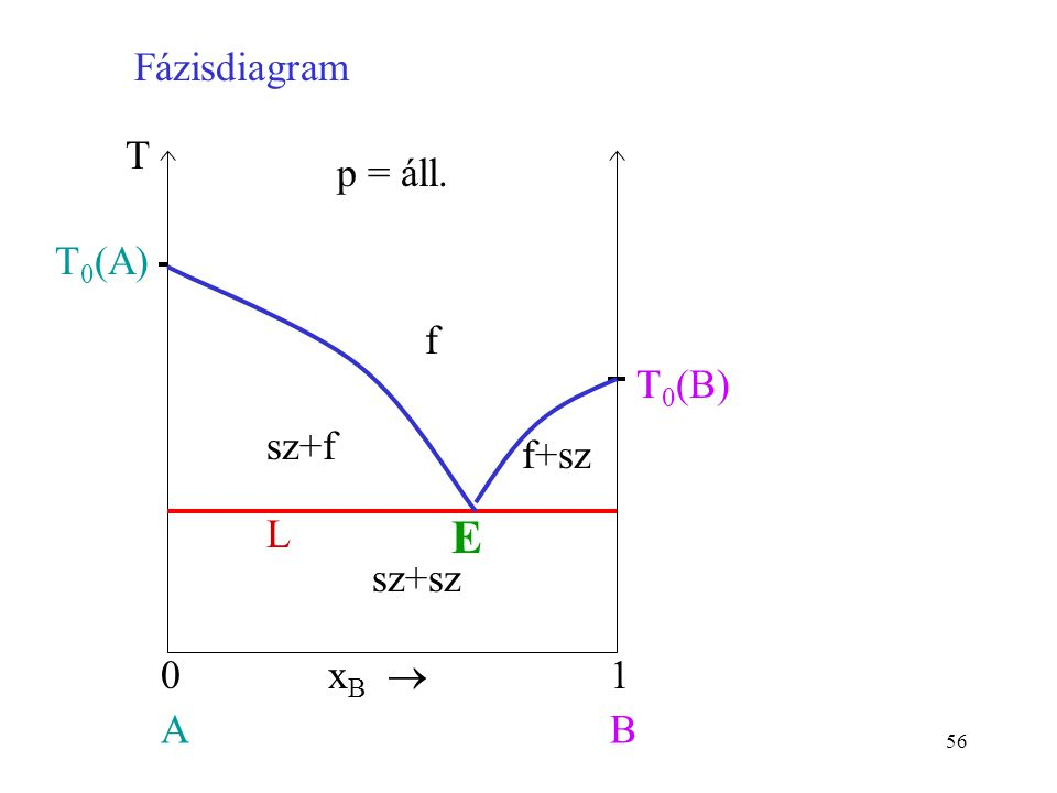 56 f x B  01 AB T 0 (A) p = áll. T L sz+f f+sz sz+sz T 0 (B) E Fázisdiagram