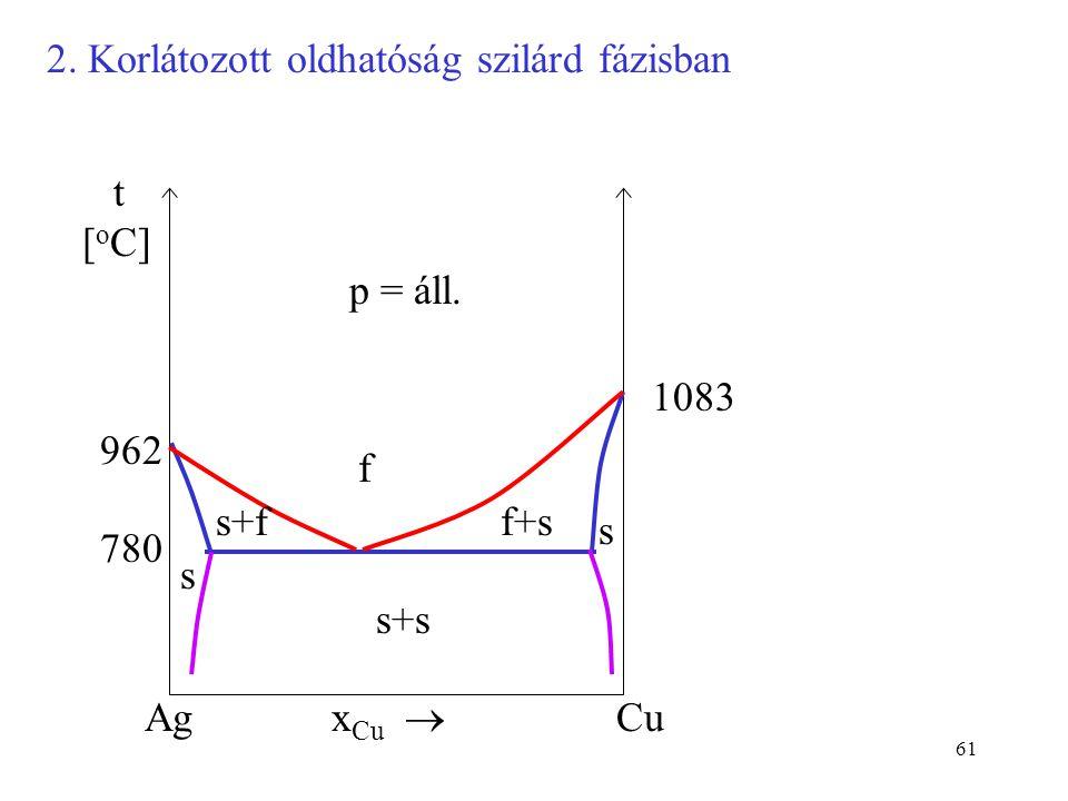 61 2. Korlátozott oldhatóság szilárd fázisban f x Cu  AgCu p = áll. t [ o C] s s s+f s+s f+s 962 1083 780