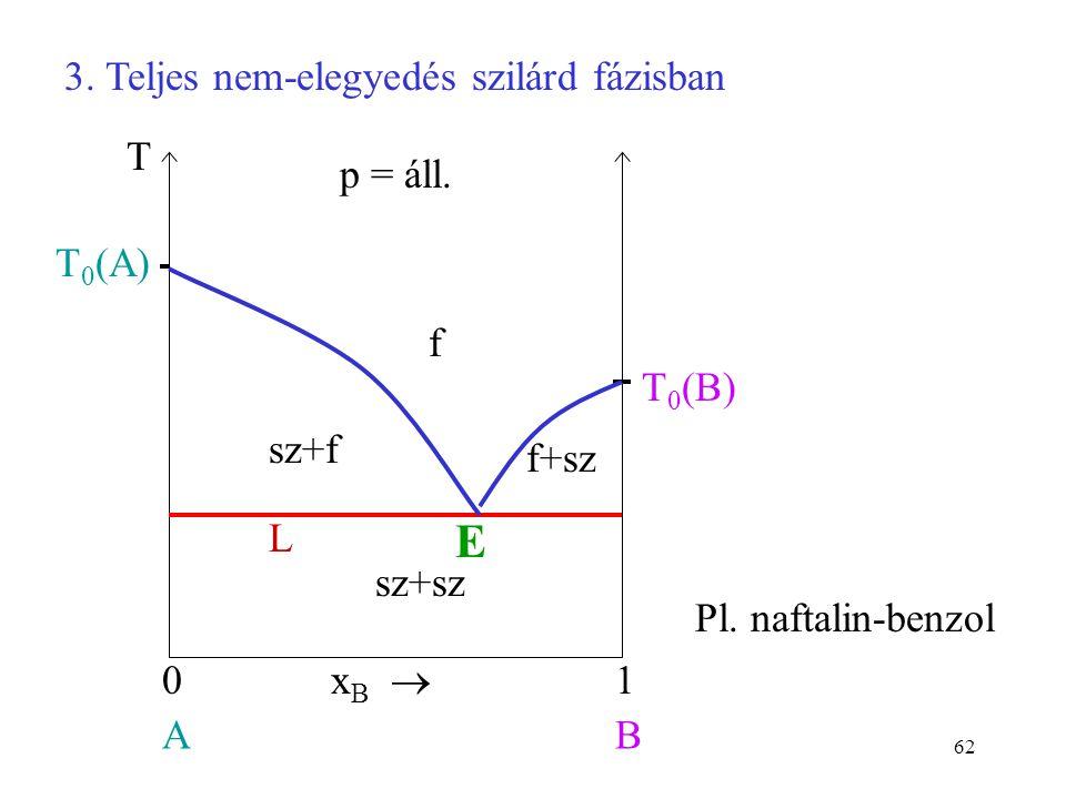 62 f x B  01 AB T 0 (A) p = áll. T L sz+f f+sz sz+sz T 0 (B) E 3. Teljes nem-elegyedés szilárd fázisban Pl. naftalin-benzol