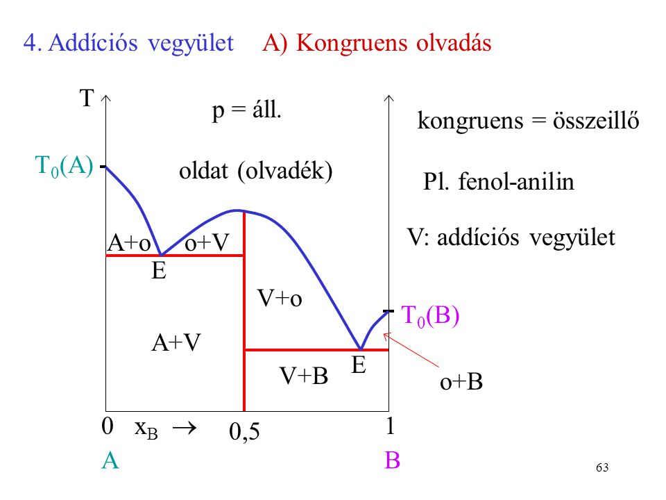 63 4. Addíciós vegyületA) Kongruens olvadás x B  01 AB T 0 (A) p = áll. T T 0 (B) 0,5 kongruens = összeillő Pl. fenol-anilin A+oo+V V+o o+B A+V V+B o