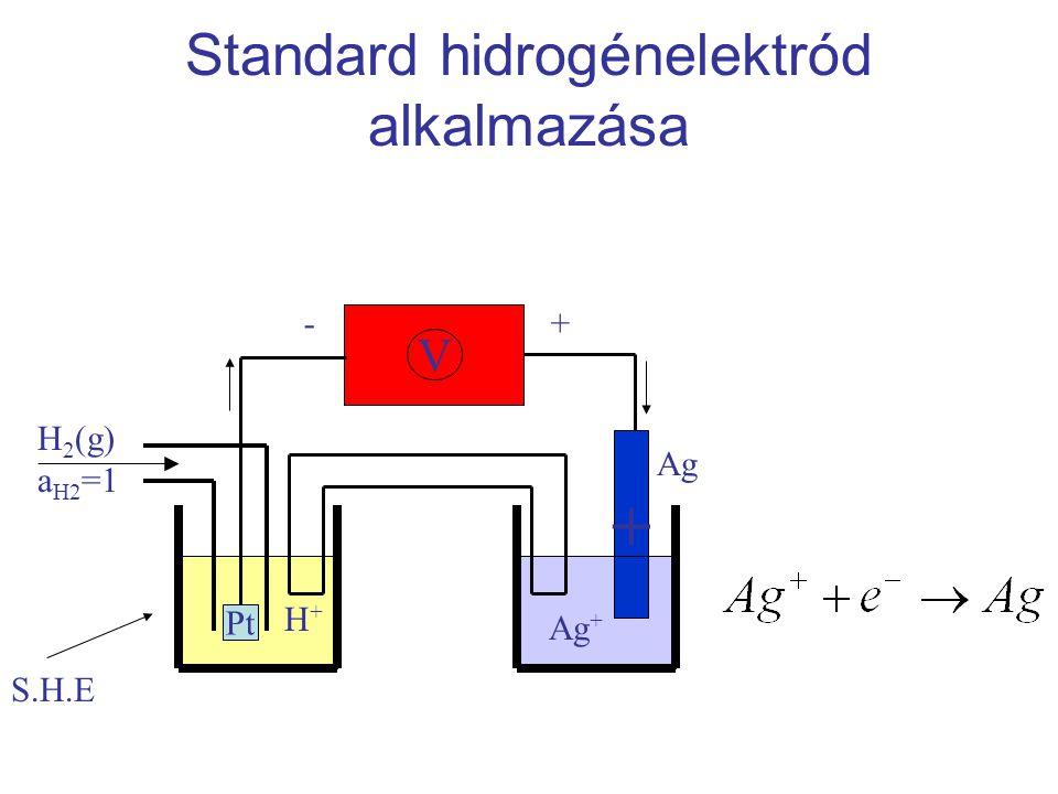 Standard hidrogénelektród alkalmazása + V Pt H 2 (g) a H2 =1 H+H+ Ag + Ag -+ S.H.E