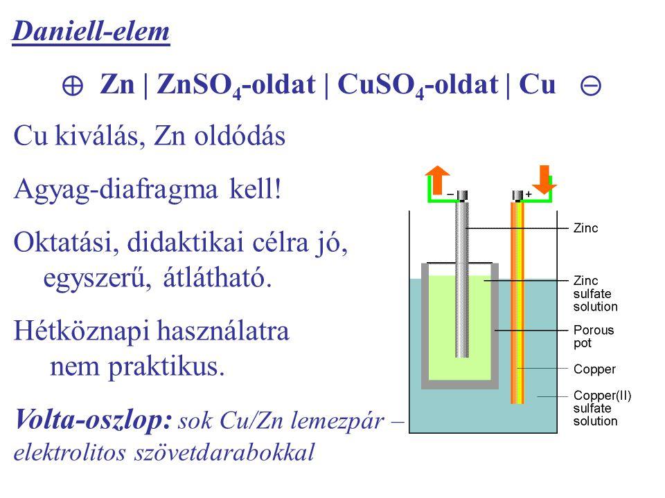 Daniell-elem ⊕ Zn | ZnSO 4 -oldat | CuSO 4 -oldat | Cu ⊝ Cu kiválás, Zn oldódás Agyag-diafragma kell.
