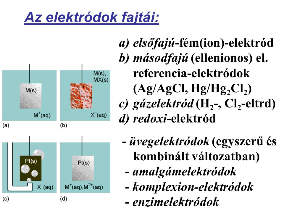 Az elektródok fajtái: a)elsőfajú-fém(ion)-elektród b)másodfajú (ellenionos) el.