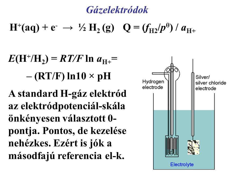 Gázelektródok H + (aq) + e - → ½ H 2 (g) Q = (f H2 /p θ ) / a H+ E(H + /H 2 ) = RT/F ln a H+ = – (RT/F) ln10 × pH A standard H-gáz elektród az elektródpotenciál-skála önkényesen választott 0- pontja.