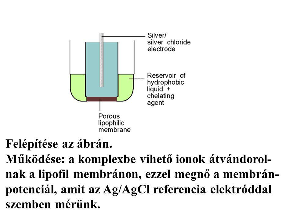 Ionszelektív elektródok Felépítése az ábrán.