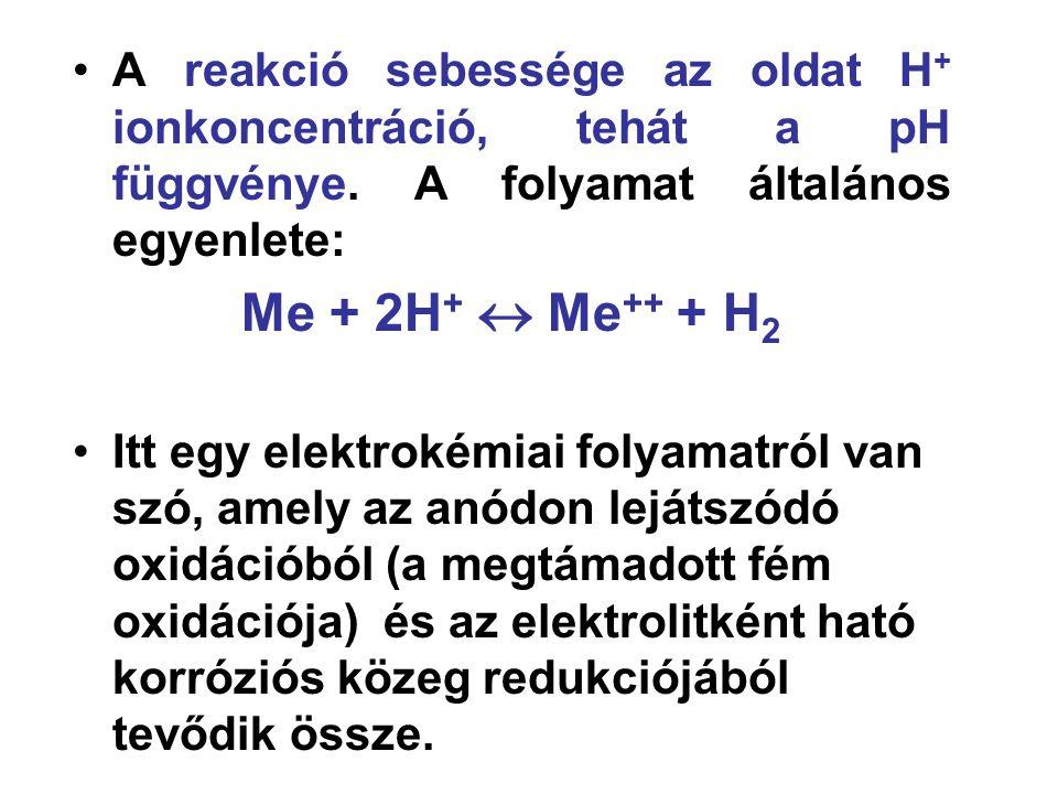 A reakció sebessége az oldat H + ionkoncentráció, tehát a pH függvénye.