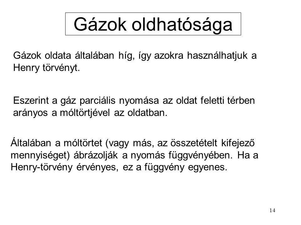 14 Gázok oldhatósága Gázok oldata általában híg, így azokra használhatjuk a Henry törvényt. Eszerint a gáz parciális nyomása az oldat feletti térben a