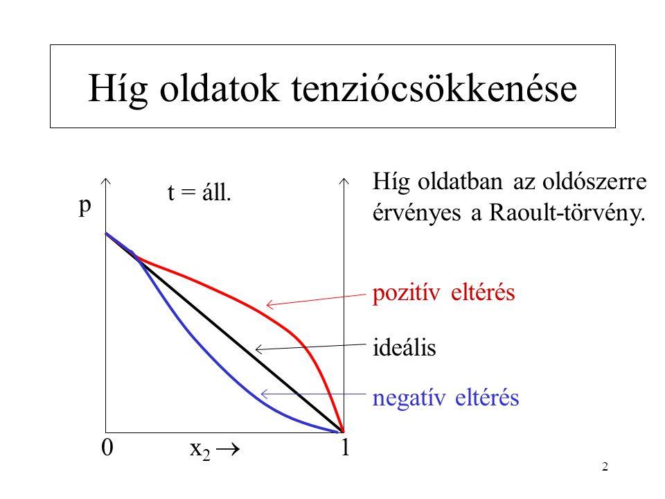 2 Híg oldatok tenziócsökkenése 0 p x 2  1 t = áll. Híg oldatban az oldószerre érvényes a Raoult-törvény. pozitív eltérés ideális negatív eltérés