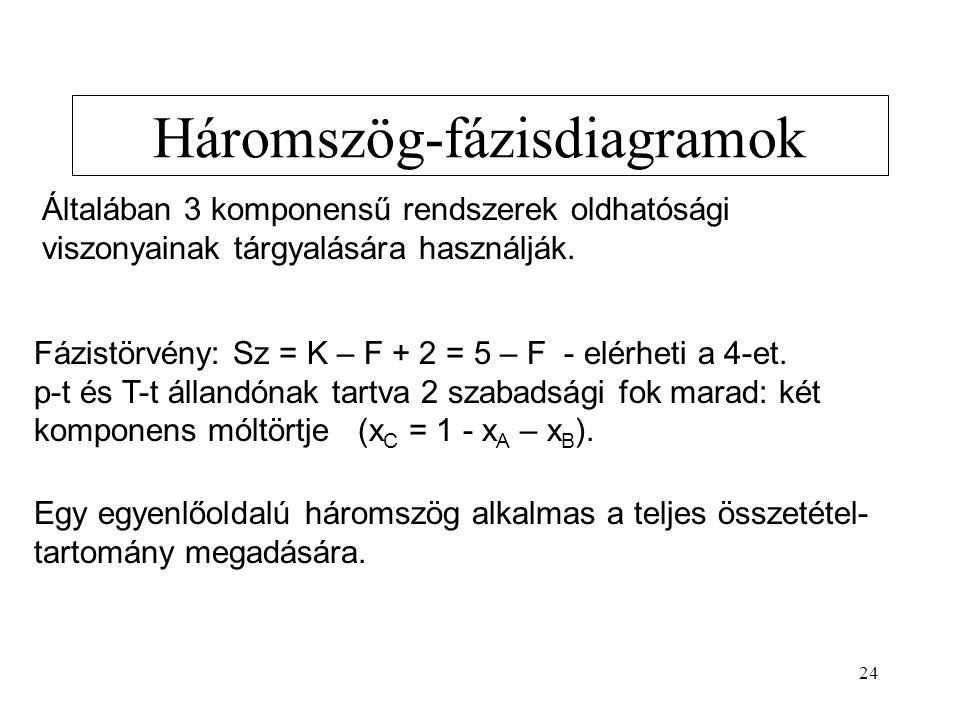 24 Háromszög-fázisdiagramok Általában 3 komponensű rendszerek oldhatósági viszonyainak tárgyalására használják. Fázistörvény: Sz = K – F + 2 = 5 – F -