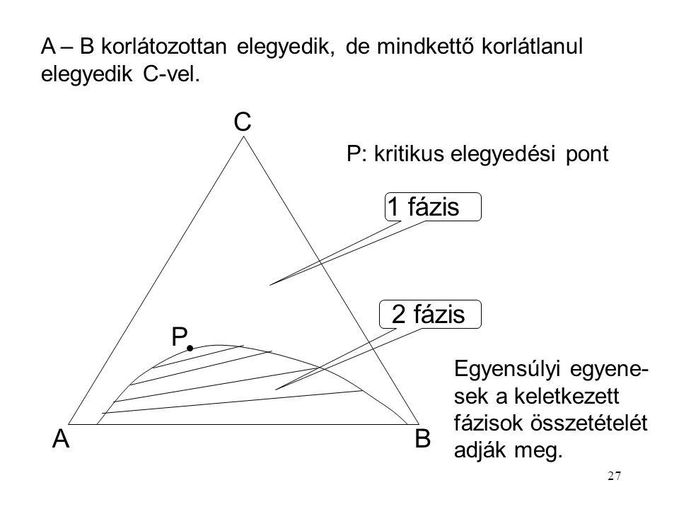 27 AB C P 1 fázis 2 fázis A – B korlátozottan elegyedik, de mindkettő korlátlanul elegyedik C-vel. Egyensúlyi egyene- sek a keletkezett fázisok összet