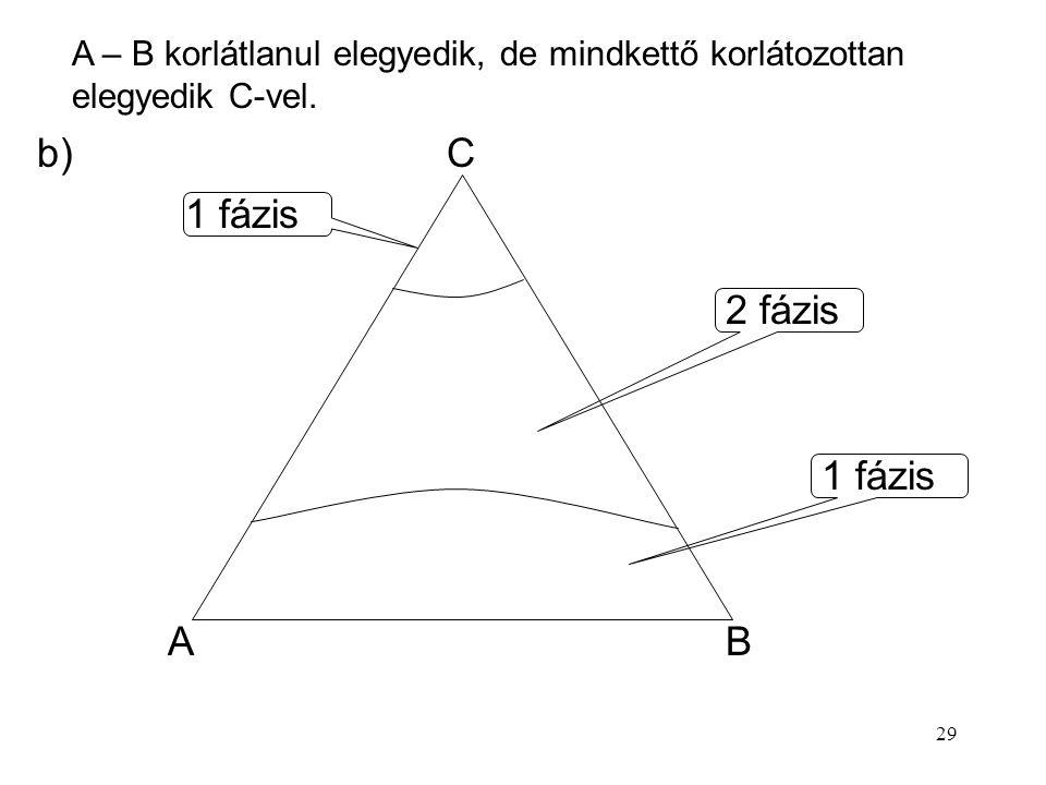 29 AB C 1 fázis 2 fázis 1 fázis b) A – B korlátlanul elegyedik, de mindkettő korlátozottan elegyedik C-vel.