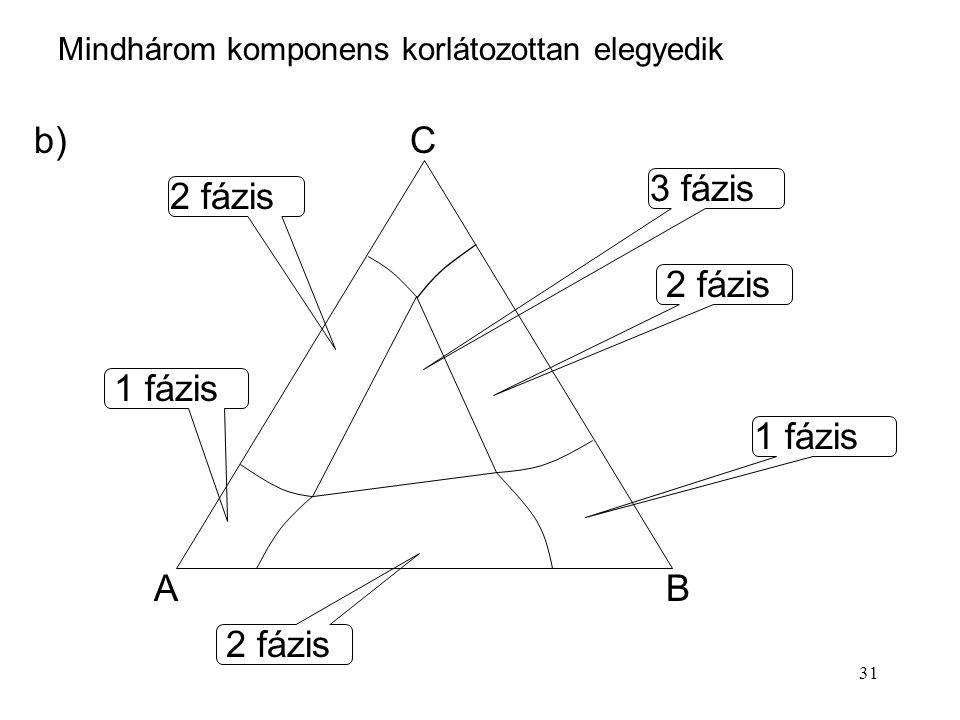 31 AB C 1 fázis 2 fázis Mindhárom komponens korlátozottan elegyedik b) 3 fázis 1 fázis