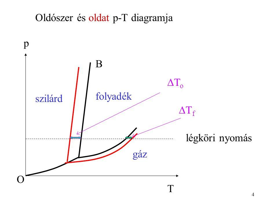 4 T p szilárd gáz O B folyadék ToTo TfTf légköri nyomás Oldószer és oldat p-T diagramja