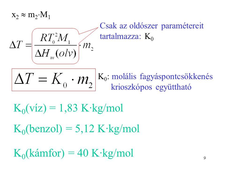 9 x 2  m 2  M 1 Csak az oldószer paramétereit tartalmazza: K 0 K 0 : molális fagyáspontcsökkenés krioszkópos együttható K 0 (víz) = 1,83 K·kg/mol K