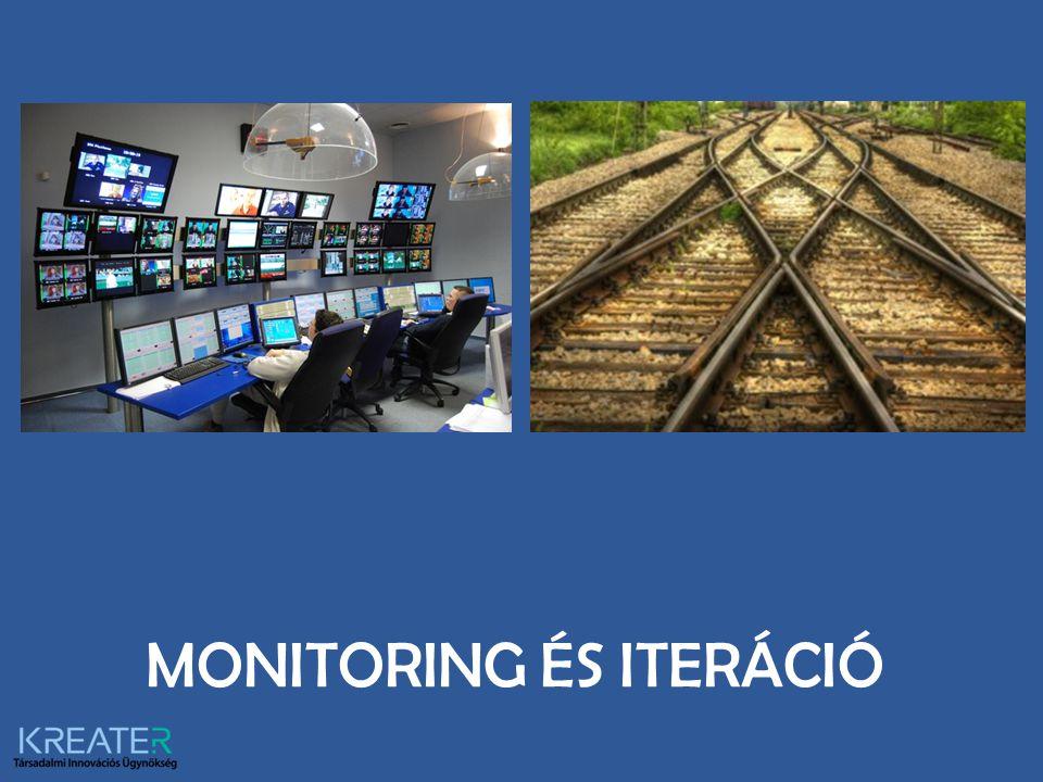 MONITORING ÉS ITERÁCIÓ