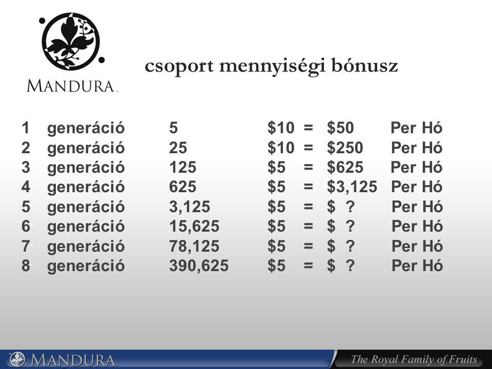 1. generáció5$10 = $50 Per Hó 2. generáció 25$10 = $250 Per Hó 3. generáció 125$5 = $625 Per Hó 4. generáció 625$5 = $3,125 Per Hó 5. generáció 3,125$