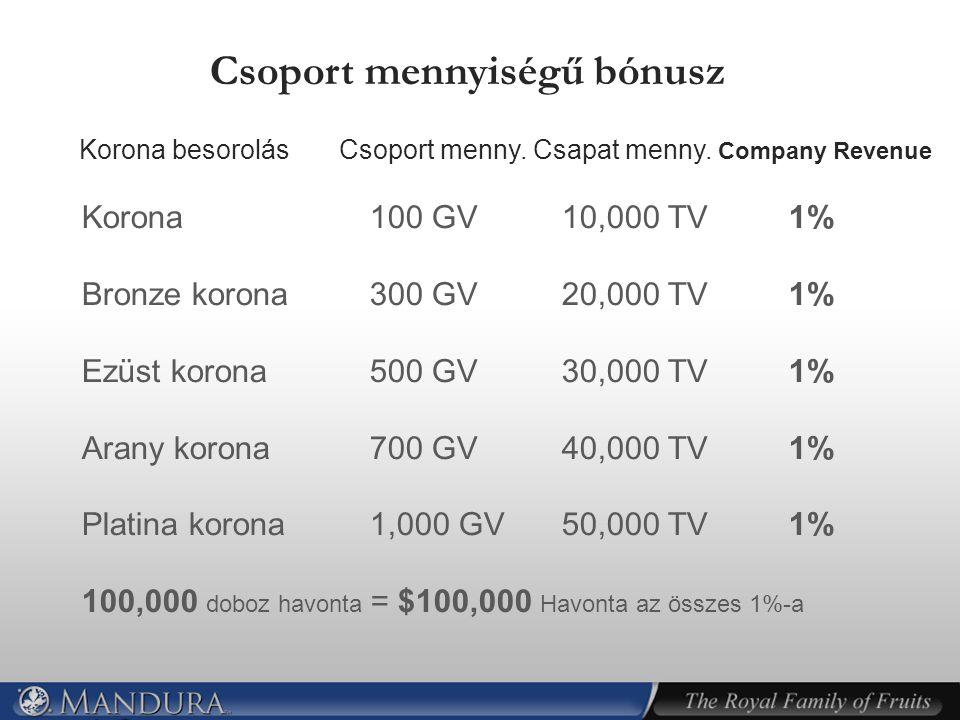 Korona besorolás Csoport menny. Csapat menny. Company Revenue Korona100 GV10,000 TV 1% Bronze korona 300 GV20,000 TV 1% Ezüst korona500 GV30,000 TV 1%