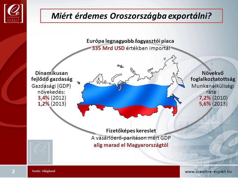 Miért érdemes Oroszországba exportálni.