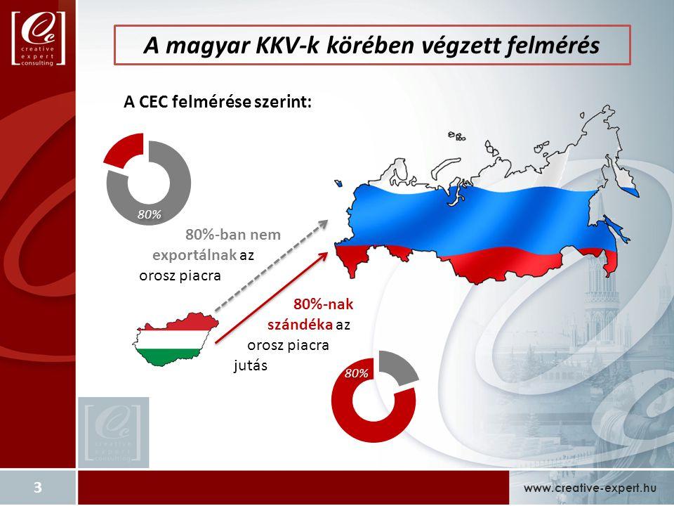 A magyar KKV-k körében végzett felmérés www.creative-expert.hu A CEC felmérése szerint: 80%-nak szándéka az orosz piacra jutás 80%-ban nem exportálnak az orosz piacra 80% 3