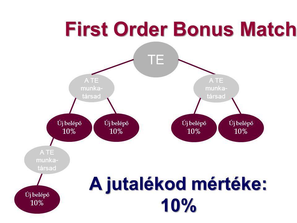 First Order Bonus Match TE A TE munka- társad Új belép ő 10% Új belép ő 10% A TE munka- társad Új belép ő 10% Új belép ő 10% Új belép ő 10% A TE munka- társad A jutalékod mértéke: 10%