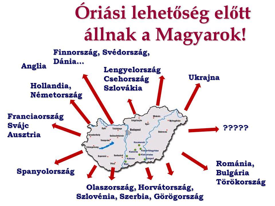 Óriási lehet ő ség el ő tt állnak a Magyarok! Anglia LengyelországCsehországSzlovákia Finnország, Svédország, Dánia… Hollandia, Németország Franciaors