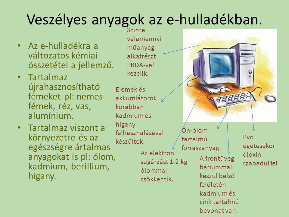 Veszélyes anyagok az e-hulladékban. Az e-hulladékra a változatos kémiai összetétel a jellemző.