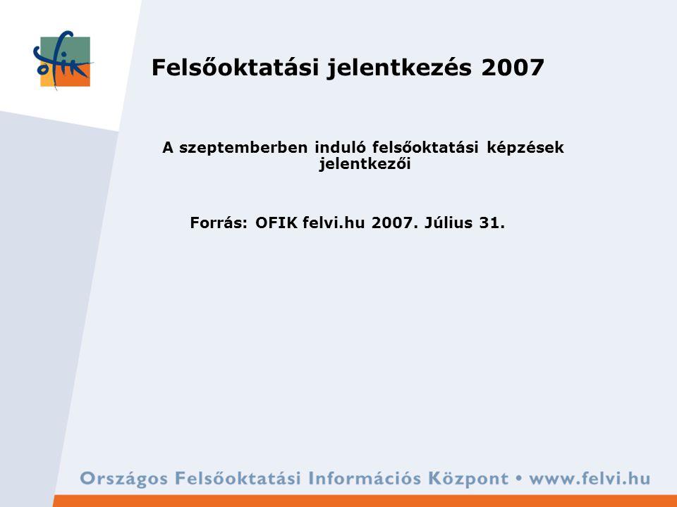 Felsőoktatási jelentkezés 2007 A szeptemberben induló felsőoktatási képzések jelentkezői Forrás: OFIK felvi.hu 2007.