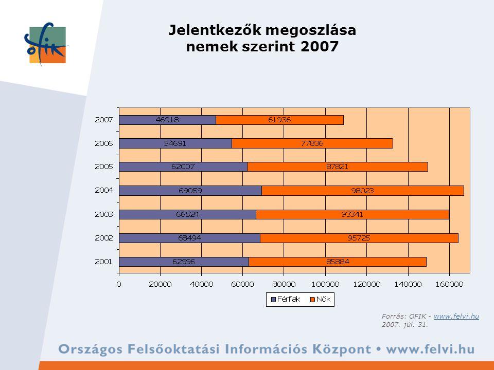 Jelentkezők megoszlása nemek szerint 2007 Forrás: OFIK - www.felvi.huwww.felvi.hu 2007. júl. 31.