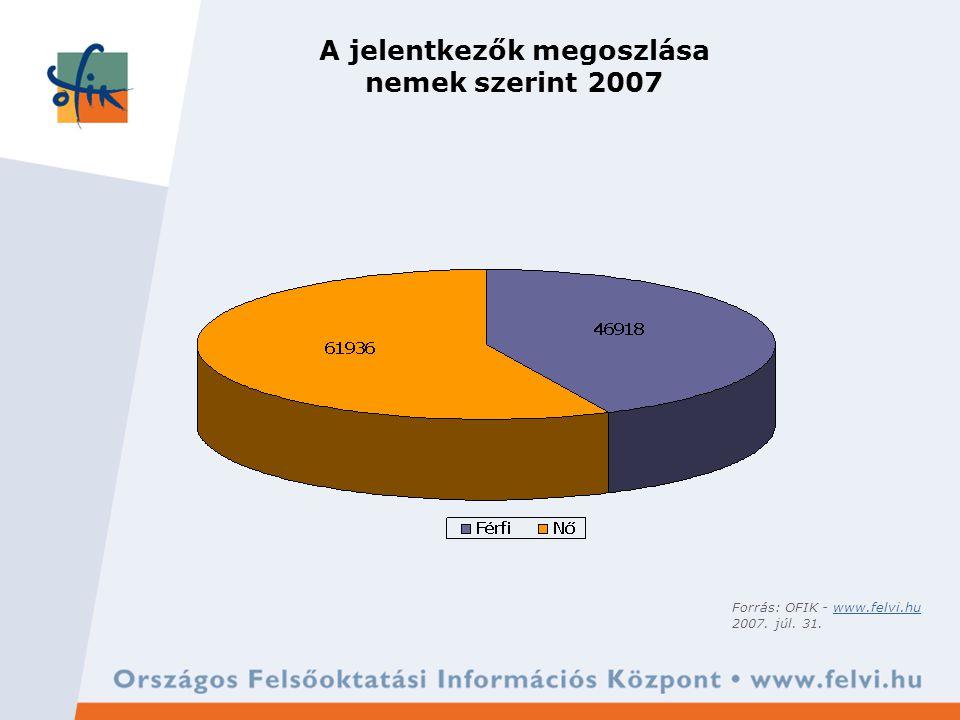 A jelentkezők megoszlása nemek szerint 2007 Forrás: OFIK - www.felvi.huwww.felvi.hu 2007. júl. 31.