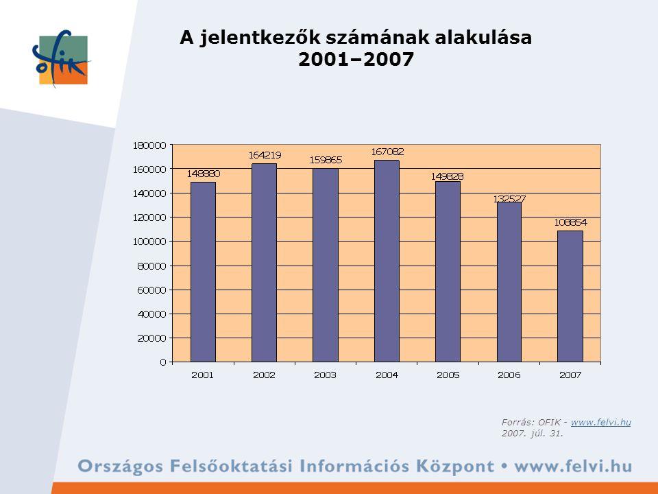 A jelentkezők számának alakulása 2001–2007 Forrás: OFIK - www.felvi.huwww.felvi.hu 2007. júl. 31.