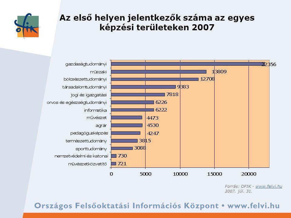 Az első helyen jelentkezők száma az egyes képzési területeken 2007 Forrás: OFIK - www.felvi.huwww.felvi.hu 2007.