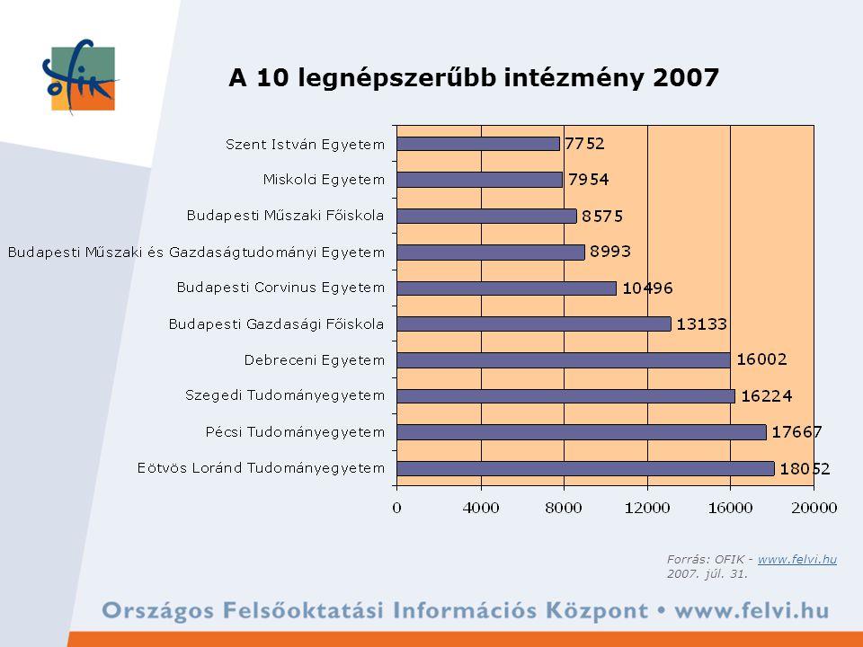 A 10 legnépszerűbb intézmény 2007 Forrás: OFIK - www.felvi.huwww.felvi.hu 2007. júl. 31.
