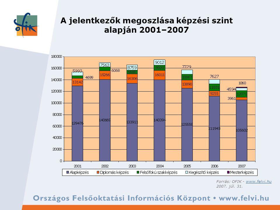 A nappali tagozatra, alapképzésre jelentkezők számának alakulása 2001–2007 Forrás: OFIK - www.felvi.huwww.felvi.hu 2007.