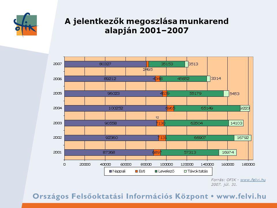 A jelentkezők megoszlása munkarend alapján 2001–2007 Forrás: OFIK - www.felvi.huwww.felvi.hu 2007.