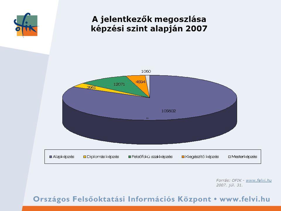 A jelentkezők megoszlása képzési szint alapján 2007 Forrás: OFIK - www.felvi.huwww.felvi.hu 2007.