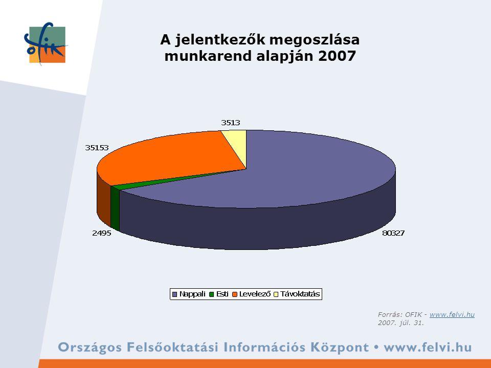A jelentkezők megoszlása munkarend alapján 2007 Forrás: OFIK - www.felvi.huwww.felvi.hu 2007.