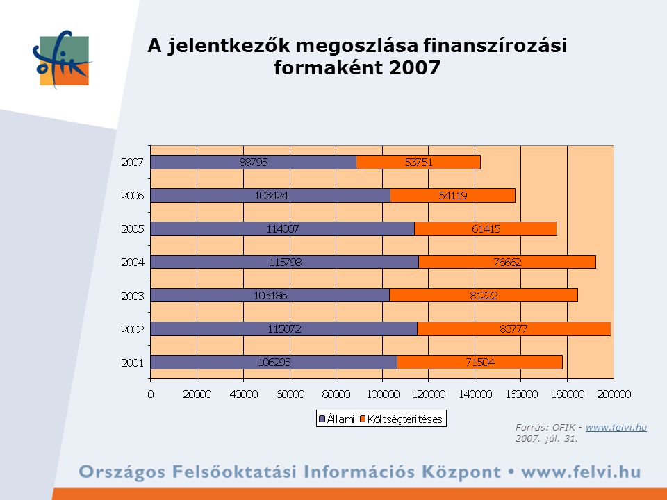 A jelentkezők megoszlása finanszírozási forma alapján 2007 Forrás: OFIK - www.felvi.huwww.felvi.hu 2007.